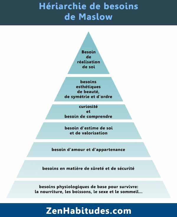pyramide des besoins de maslow explication