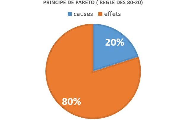 Comprendre le principe de Pareto ou La règle des 80-20